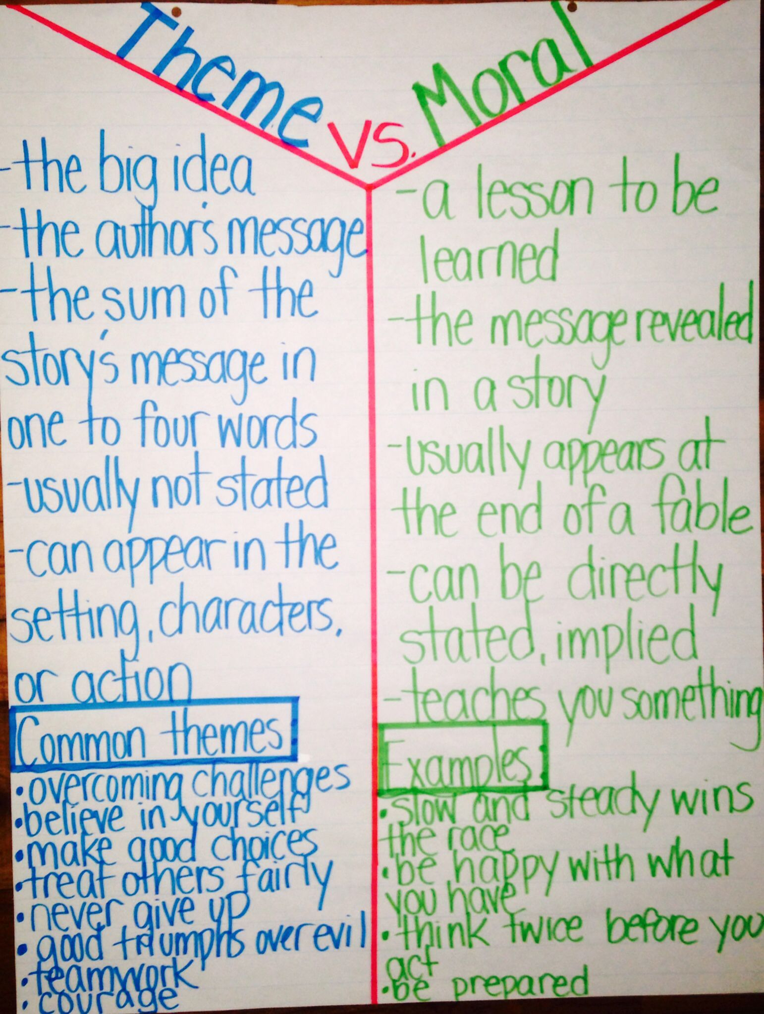 Theme Vs Moral Anchor Chart Literacy Anchor Charts