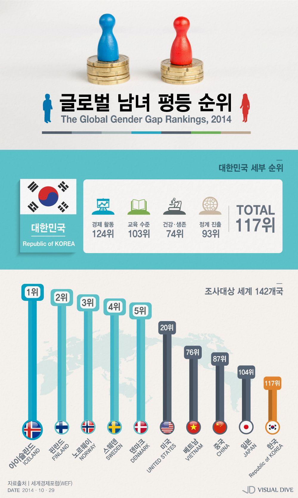 한국, 남녀평등순위 117위 '세계 하위권' [인포그래픽] #equality / #Infographic ⓒ 비주얼다이브 무단 복사·전재·재배포 금지