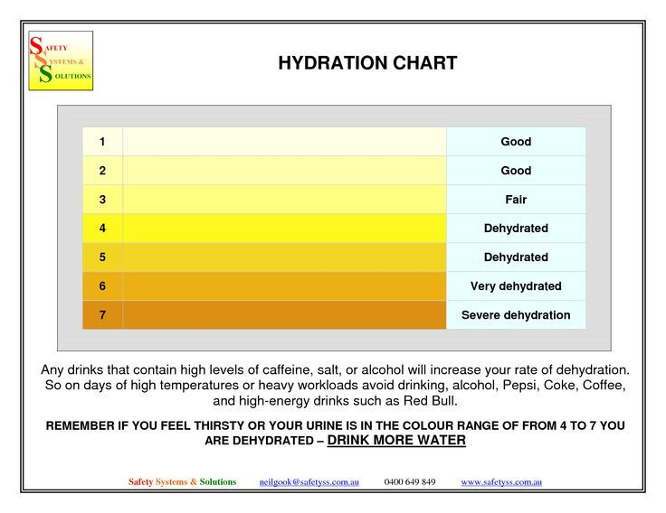Stages Of Kidney Disease Chart | Urine Dipstick Results Chart