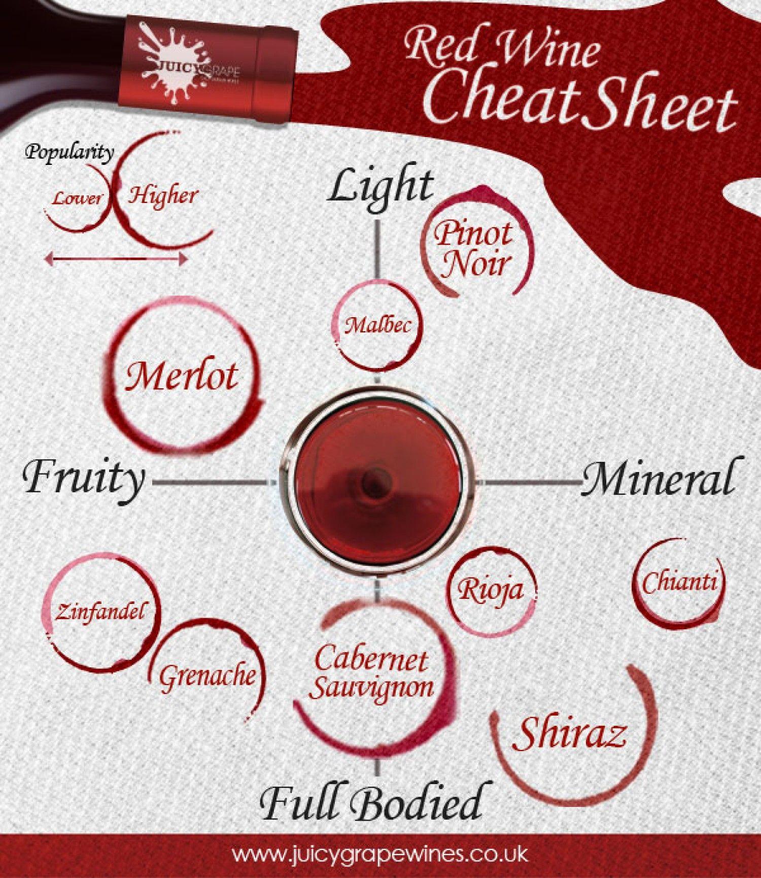Red Wine Cheat Sheet Visual Ly Wine Cheat Sheet Wine Infographic Red Wine