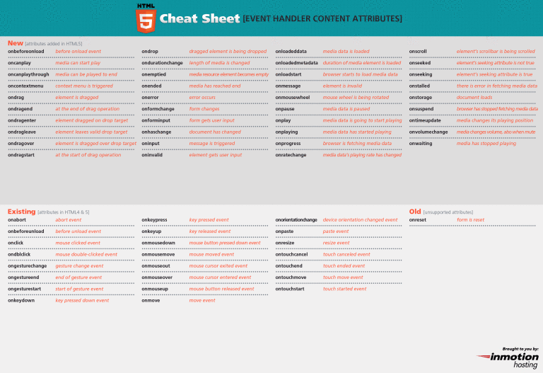 30+ Useful cheat sheets for web developers | Web development