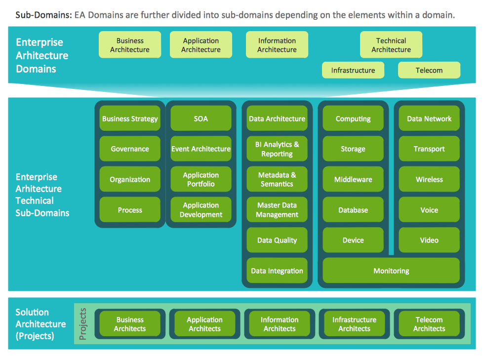 This Diagram Was Created In Conceptdraw Pro Using The Enterprise Architecture Diagra Enterprise Architecture Software Architecture Diagram Diagram Architecture