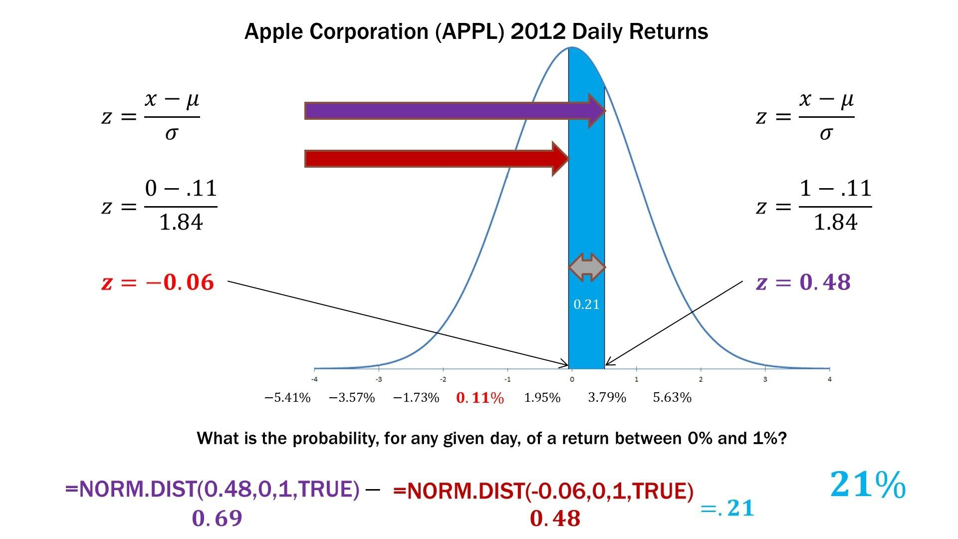 Statistics 101 Stock Return Probabilities