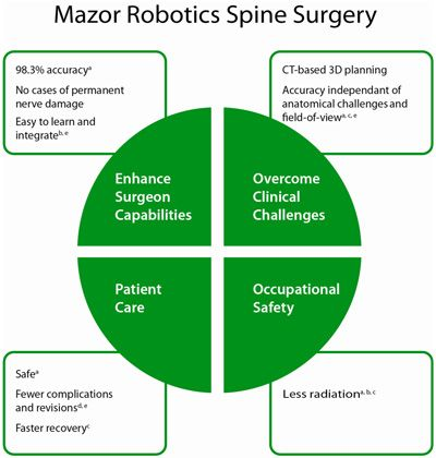 Spinal Surgery Safer With Tiny Robot Technology Spinal Surgery Robotic Surgery Surgery