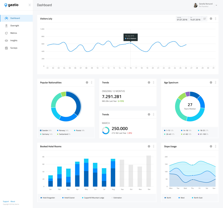 Charts 2x Dashboard Design Web Design App Development Design