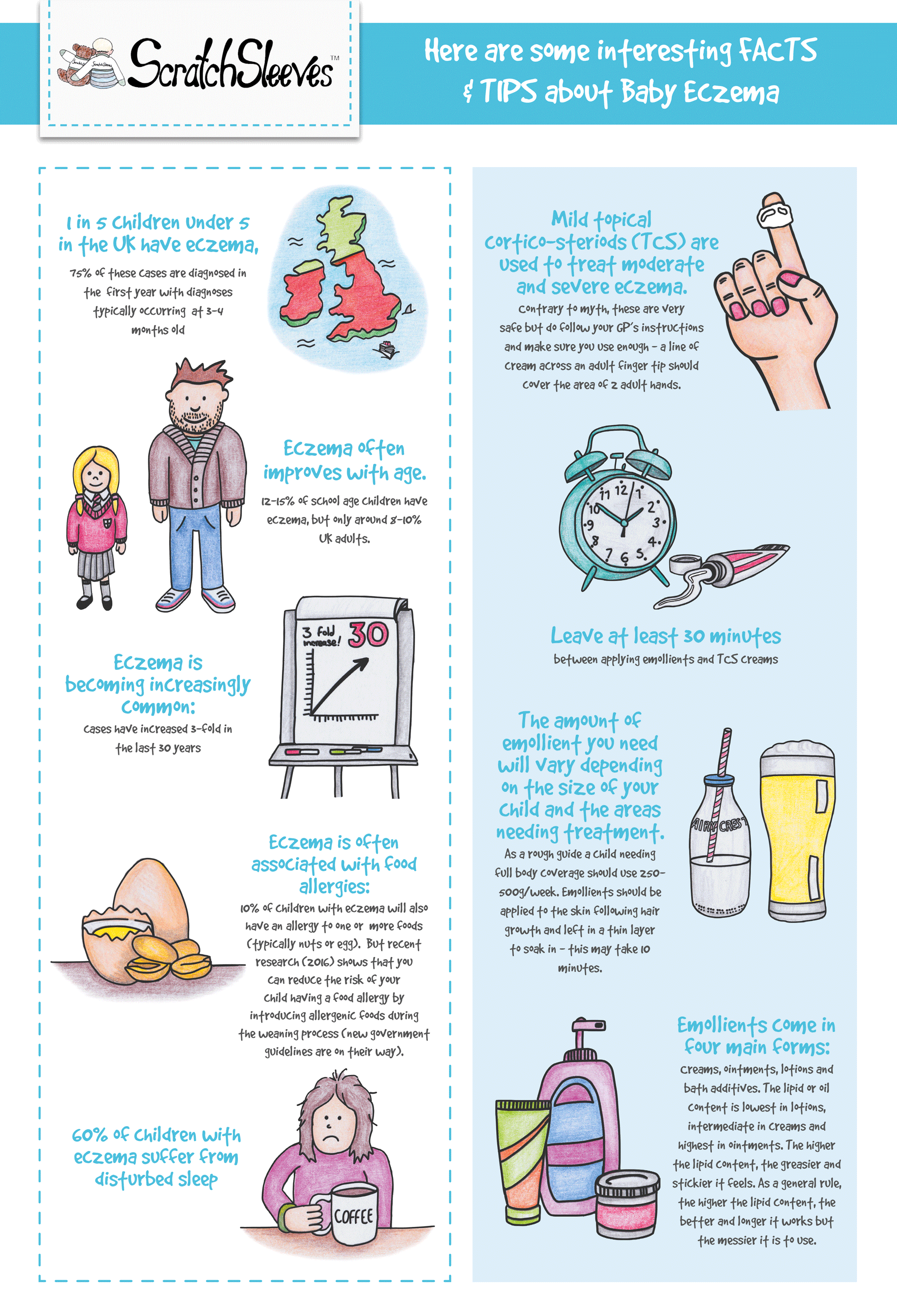 Baby eczema infographic from ScratchSleeves #EczemaCauses ...