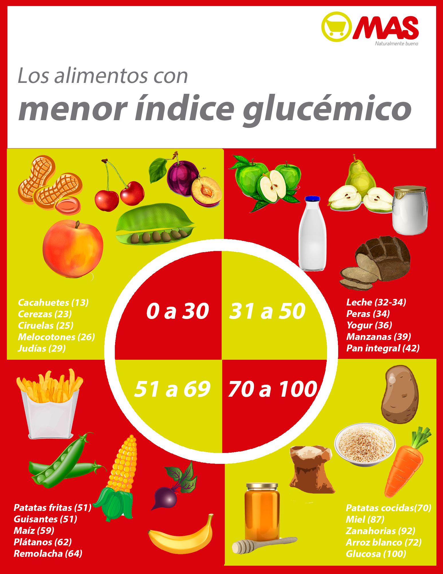 Para el Día Mundial de la #Diabetes, los alimentos que