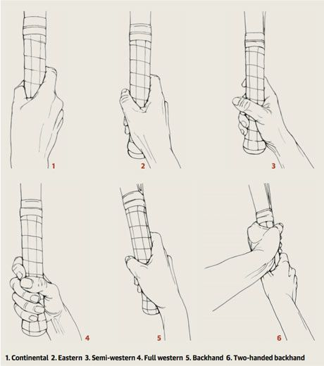 A Guide To Different Tennis Racket Grips Tennis Techniques Tennis Lessons Tennis Serve