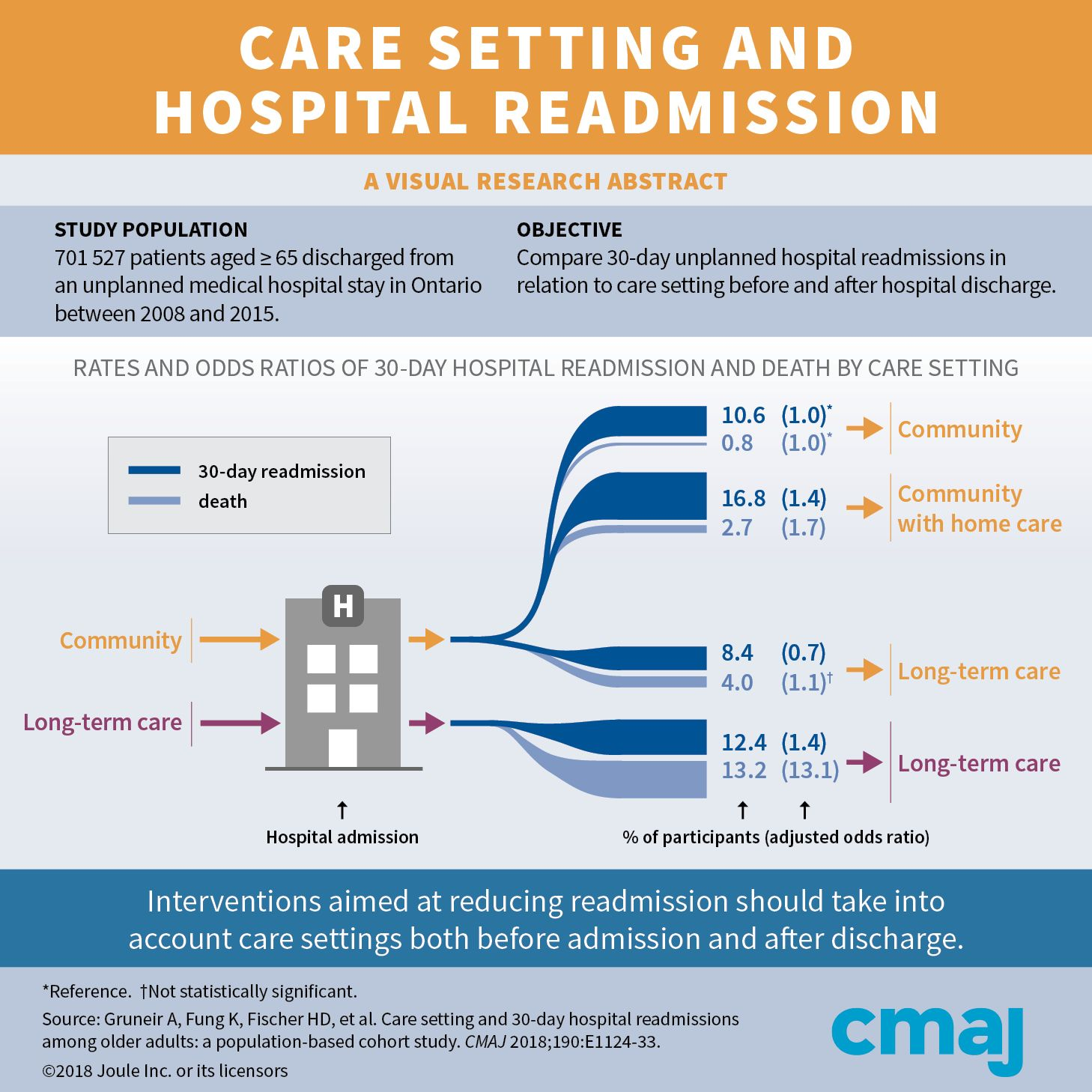 Care setting and 30day hospital readmissions among older
