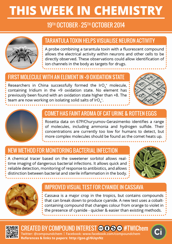 This week in chemistry - tarantula toxins, the smell of comets, and an iridium +9 compound.