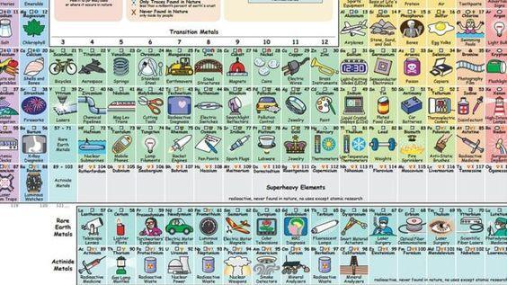 Risultati immagini per tavola periodica divertente scienza per - best of tabla periodica julius lothar meyer