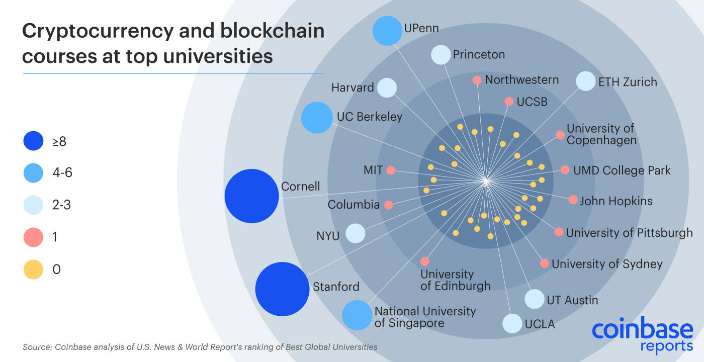 Cryptocurrency Education Is On The Rise At Colleges And
