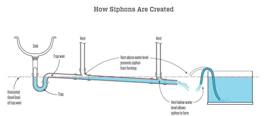 Maximum Length For Fixture Drains Jlc Online In 2020 Drains Shower Drain Tile Shower Drain