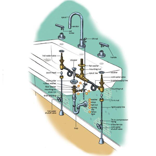 Bathroom Sink Plumbing Bathroom Faucets Replace Bathroom Faucet Replace Bathtub Faucet