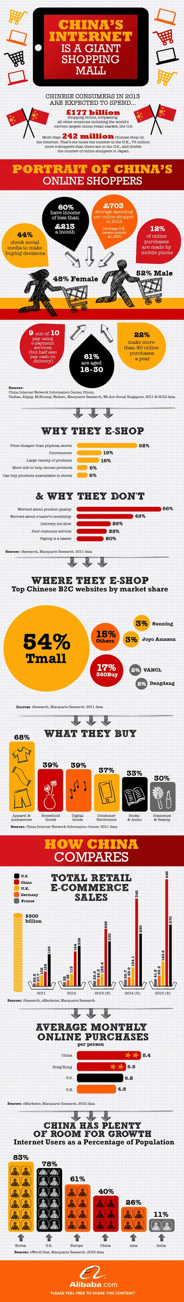 China online spend to reach US% 250 B in 2013 and outpace US soon.