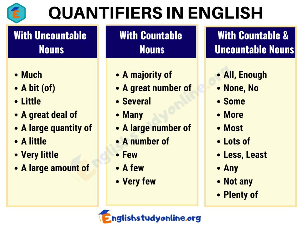 What Are Quantifiers In English