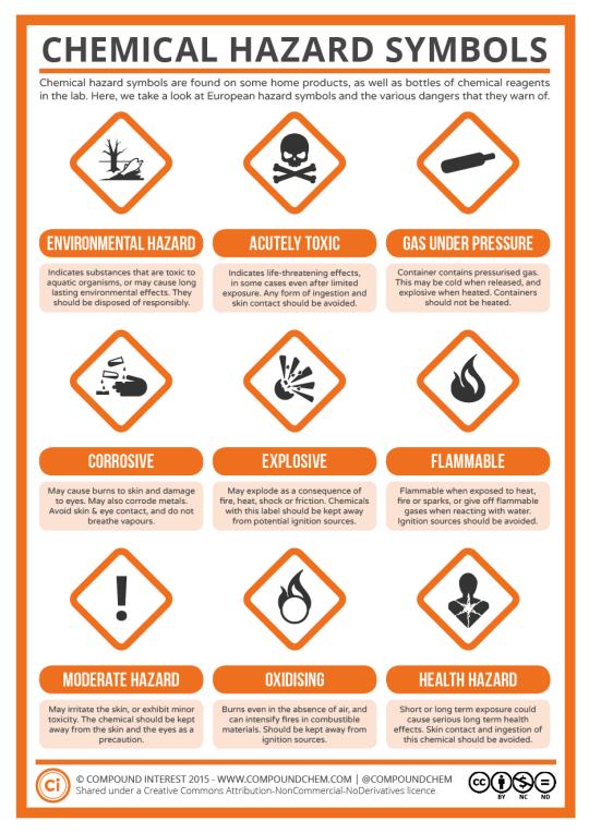 Compound Interest Random Trivia Pinterest Hazard Symbol And