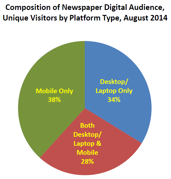 Newspaper Digital Audience Composition