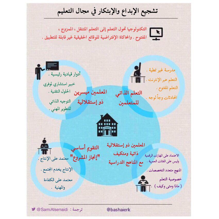 تشجيع الإبداع والابتكار في مجال التعليم Education Chart Pie Chart