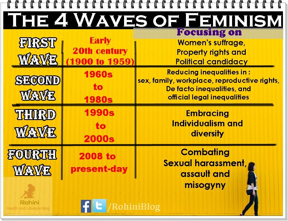 4-waves-feminism-explained | Types of feminism, Feminism, What is feminism