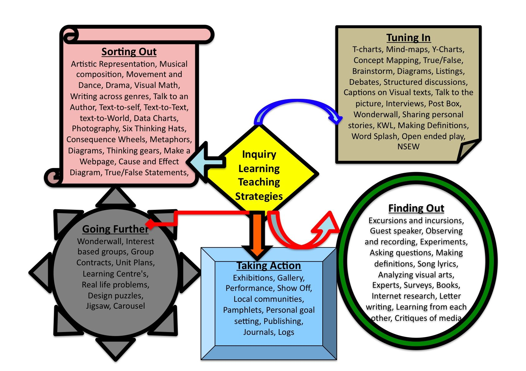 information about strategic teaching strategic learning Active learning strategies help to initiate learners and faculty into effective ways to help learners engage in activities based on ideas about how people learn multiple active learning strategies may be used in each of the active learning designs.