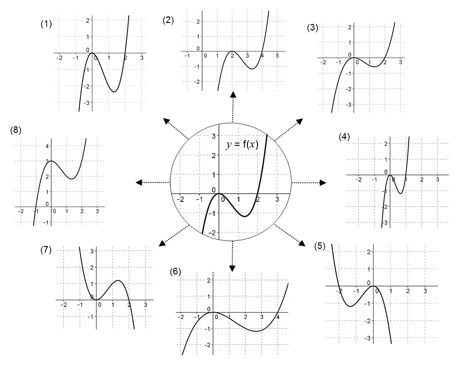 Graph Transformations From Median Don Steward
