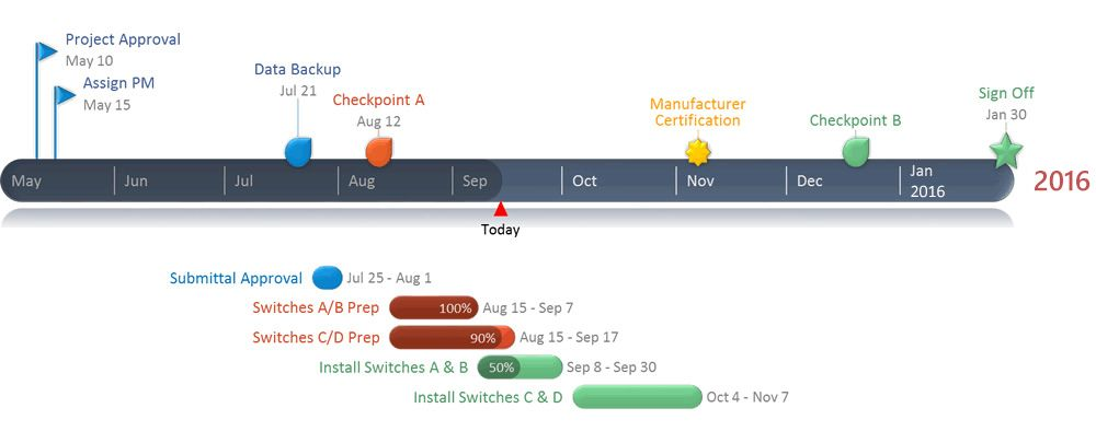 Office Timeline is a great free tool to create eye-catching - horizontal organization chart template