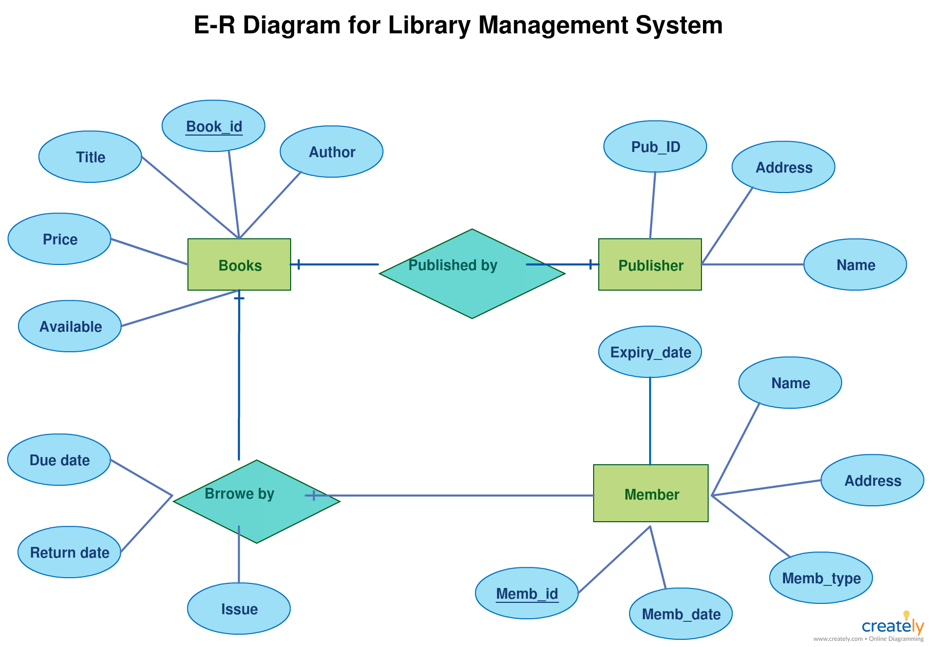 Er Diagram Tutorial Complete Guide To Entity Relationship Diagrams Relationship Diagram Data Flow Diagram Activity Diagram