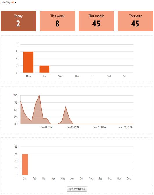 Productivity and data visualization