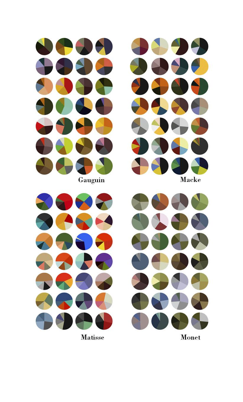 Pie charts of famous artists colours in their artwork cool pie charts of famous artists colours in their artwork cool nvjuhfo Gallery