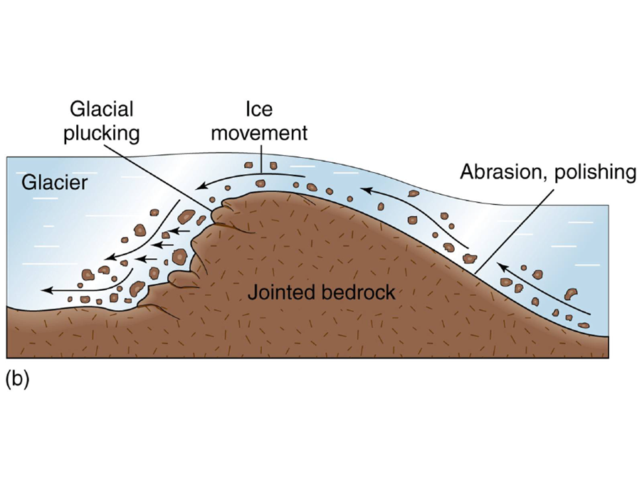 an introduction to the analysis of glacial landforms created by glacial erosion Introduction as it an analysis of the main glacial processes - there are many different glacial landforms created by glacial erosion.