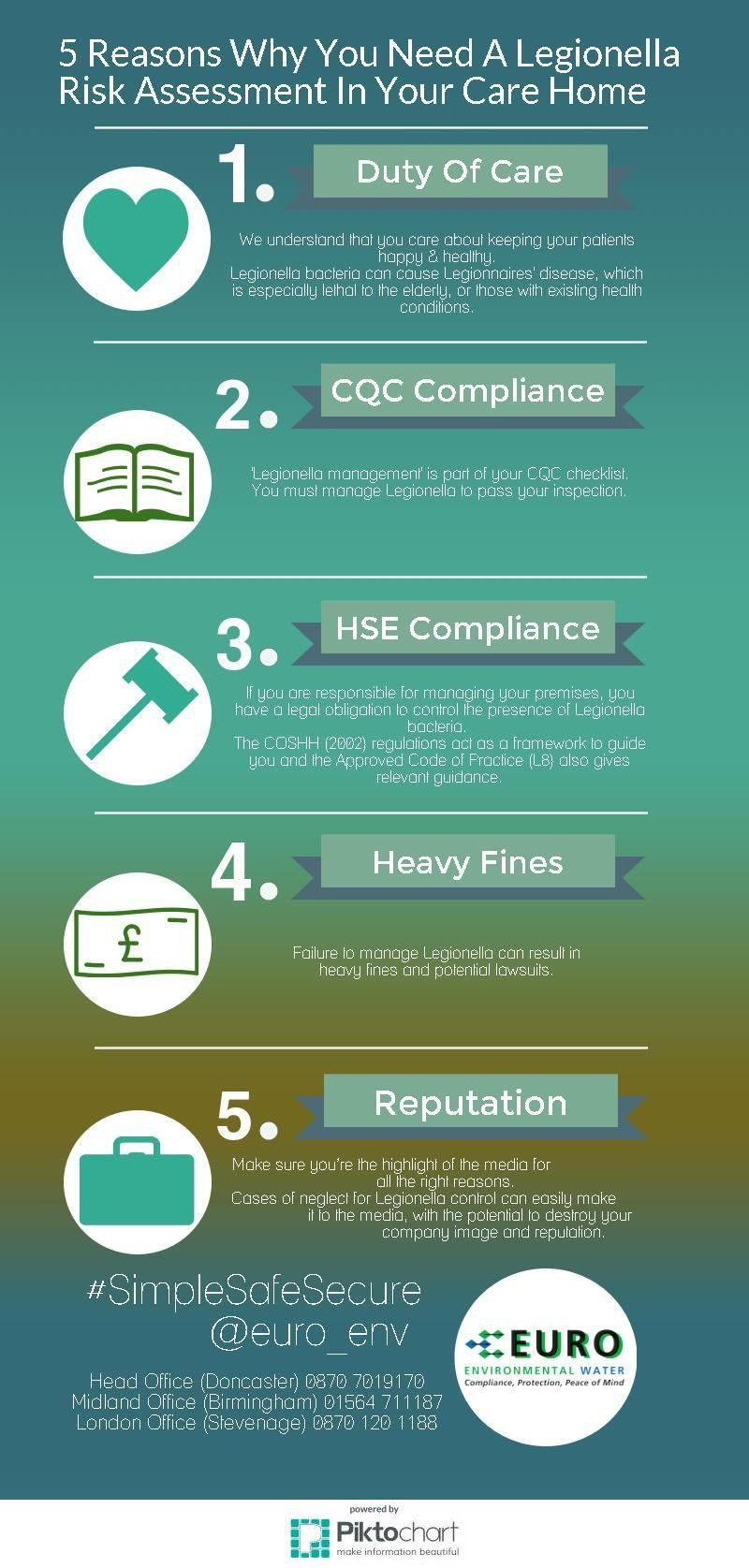 cqc compliant legionella inforgraphic about health and safety risks