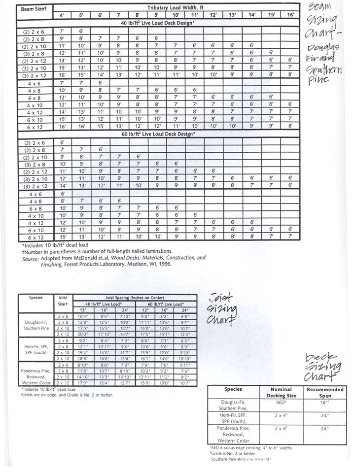 Beam Joist And Deck Sizing Charts Deck Design Deck Construction Beams