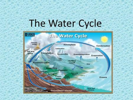 Explore Water Cycle Living And More