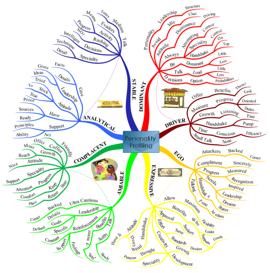 Personality Profiling mind map | Mind map template, Mind map ... on create a concept map online, family tree creator online, mind maps draw a real cool, diagram creator online, animation creator online, mind mapping tools online,