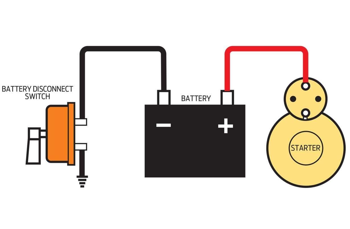 16+ Car Battery Kill Switch Wiring Diagram | Kill switch, Car battery, Car | Battery Kill Switch Wiring Diagram Trailer |  | Pinterest