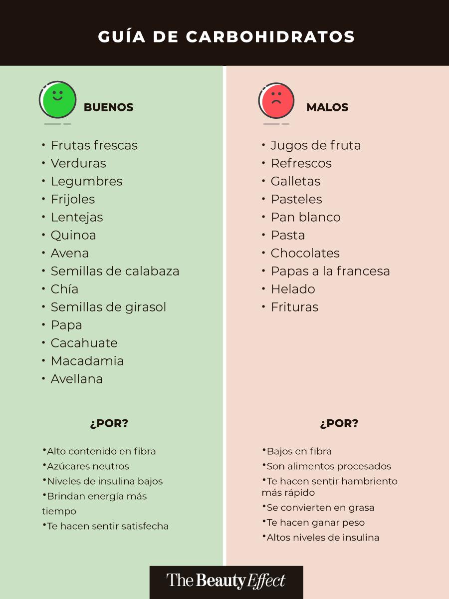 Good Carbs Para Bajar De Peso The Beauty Effect Comidas Saludables Adelgazar Alimentos Saludables Bajar De Peso Comidas Para Entrenamiento