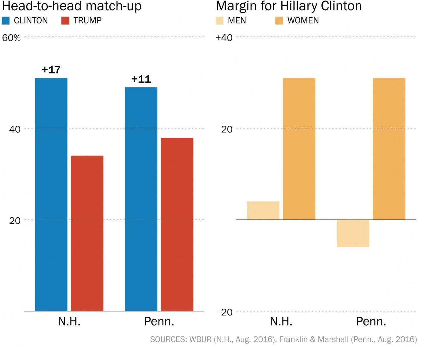 Clinton has double-digit leads in Pennsylvania and New Hampshire.