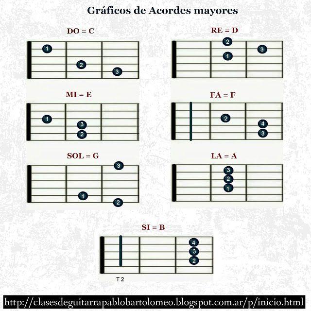 Pablo Bartolomeo Gráficos De Acordes Mayores Acordes De Guitarra Clases De Guitarra Lecciones De Guitarra