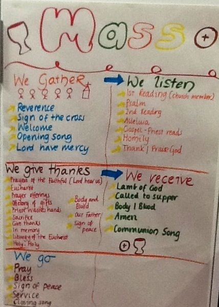 catholic mass anchor charts - Google Search Catholic Identity - anchor charts