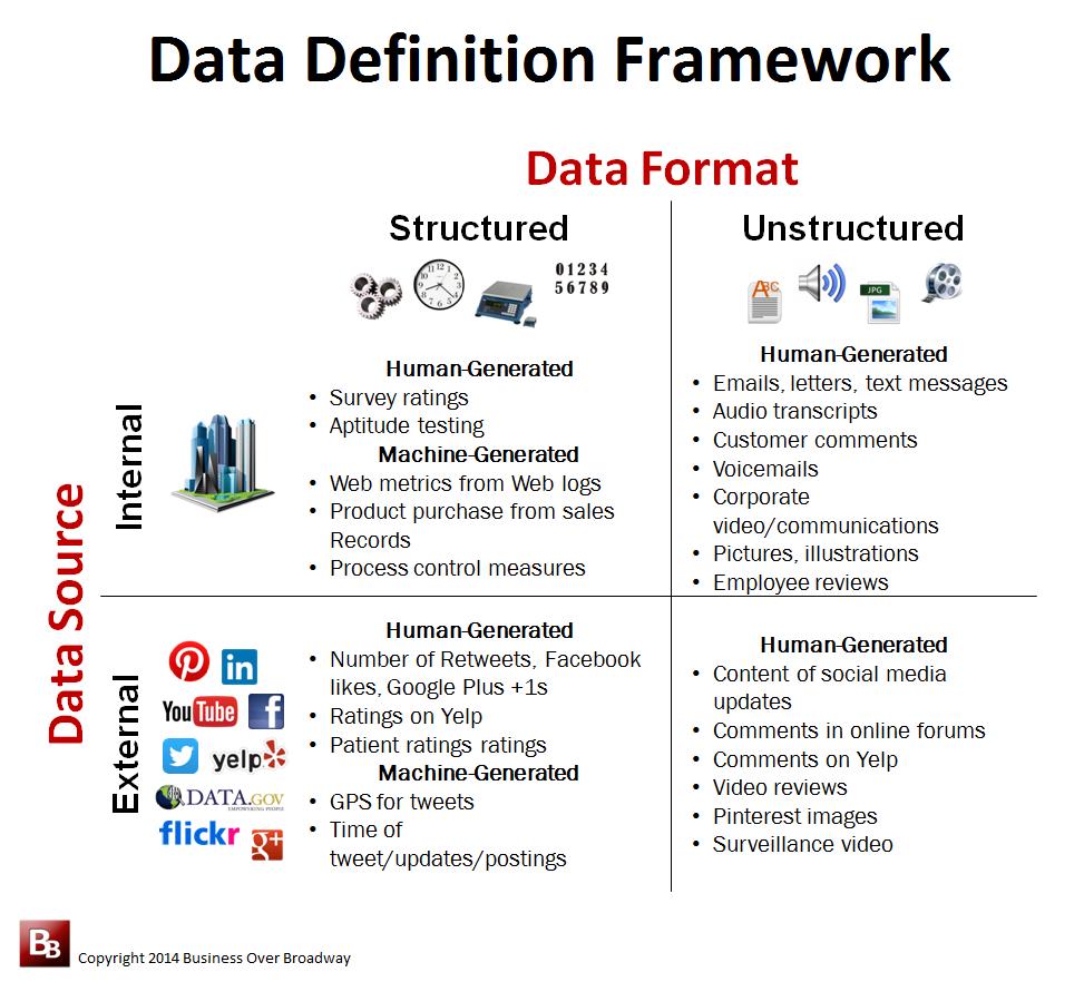 Data Definition Framework | Da...