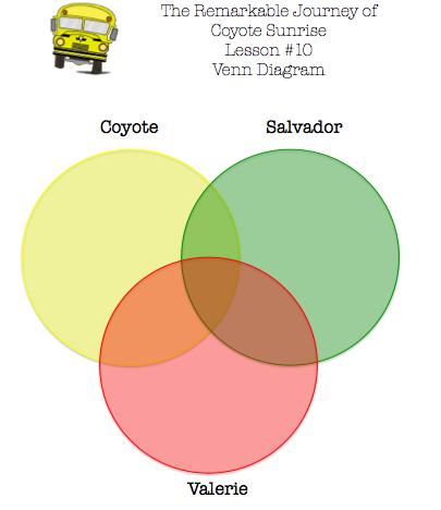 Triple Venn Diagram Unit Plan Language Arts Lessons Vocabulary Word Walls