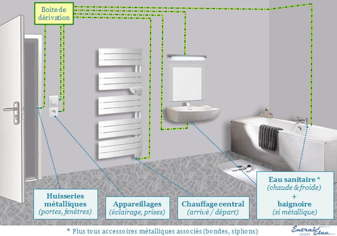 Liaisons quipotentielles salle de bain equipotentiel et for Electricite salle de bain