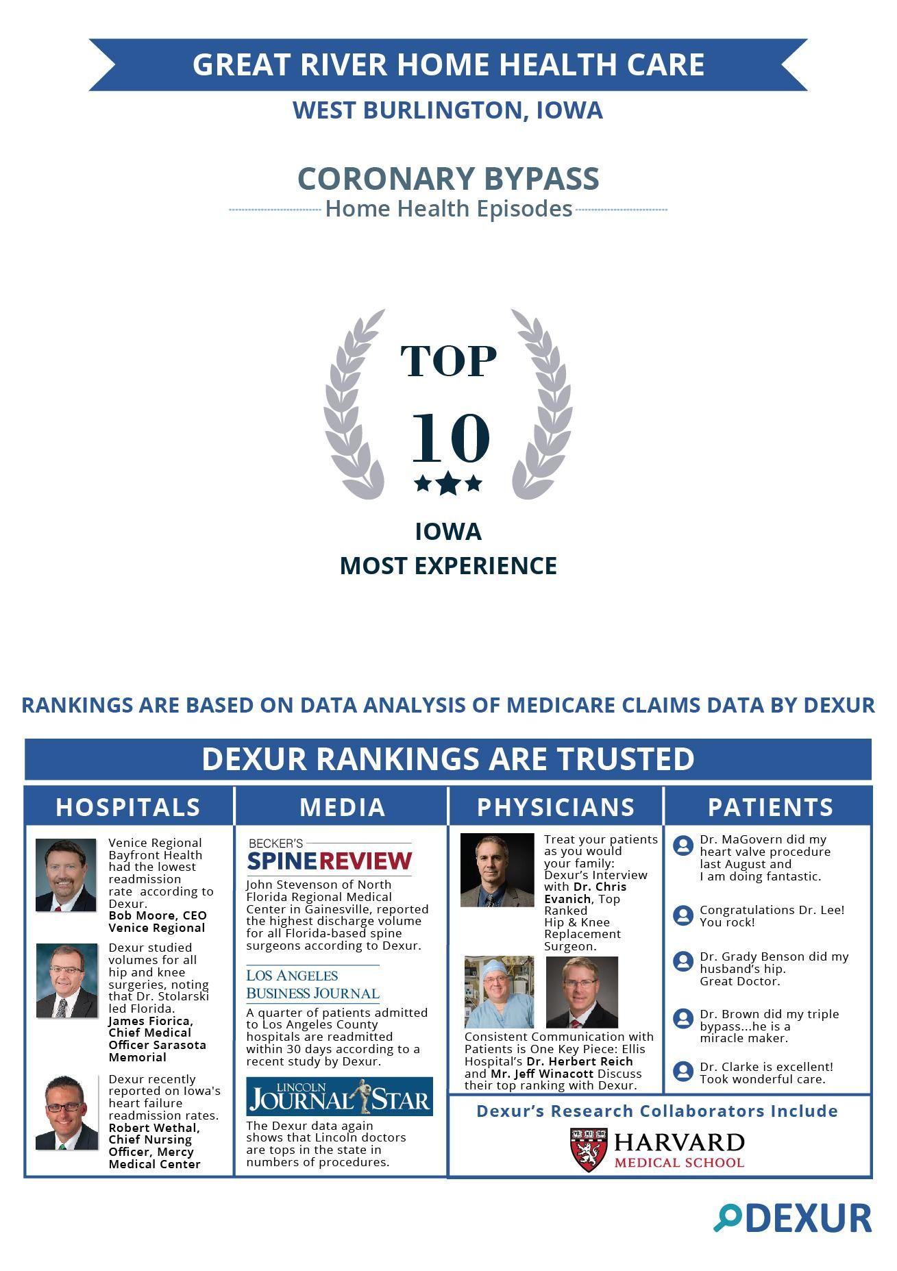 Great River Home Health Care, West Burlington, IA is among