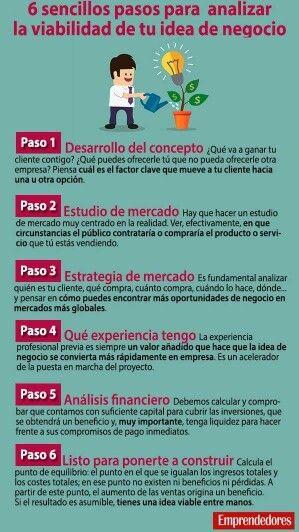 6 Pasos Para Analizar La Viabilidad De Tu Idea De Negocio Modelo De Negocio Negocios Rentables Negocios