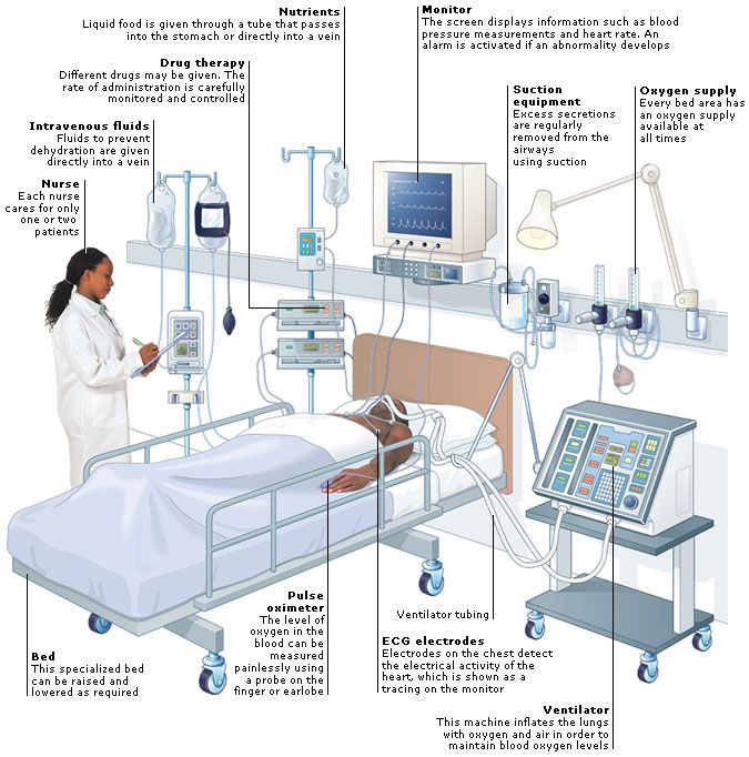 Medical Encyclopedia Setting Intensive Therapy Unit