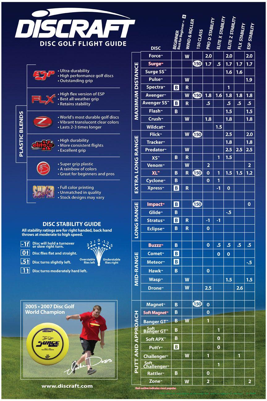 Discraft flight guide disc golf disc golf courses