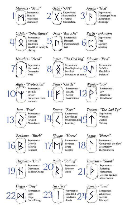 Runy_odyna_big.png (1000×1886) | Celtyckie symbole, Runy, Tatuaże