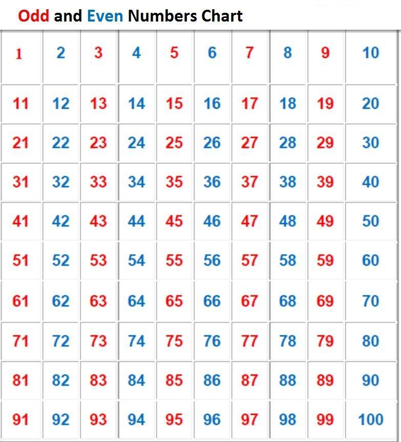 chart-of-numbers-1-100-odd MATH FREEBIES\/FREE SITES - free chart