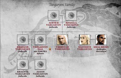 Arboles geneal gicos casa targaryen juego de tronos for Arbol genealogico juego de tronos